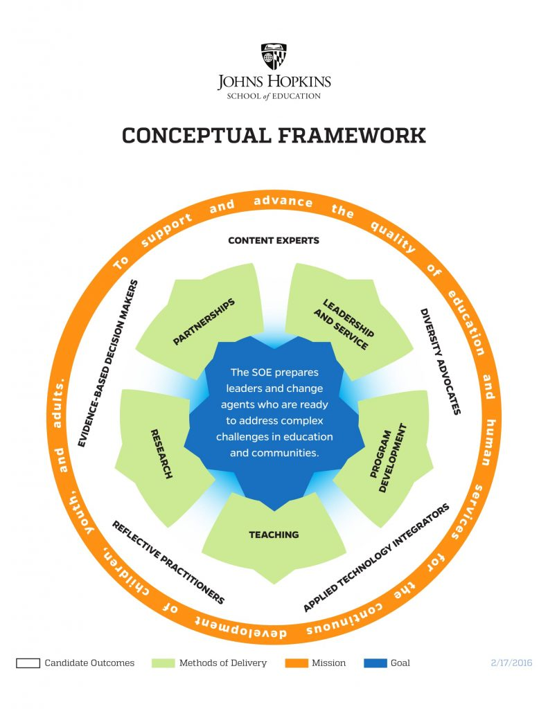 Infographic depiction of the Johns Hopkins School of Education conceptual framework, including all aspects of the school's efforts displayed in equal proportion